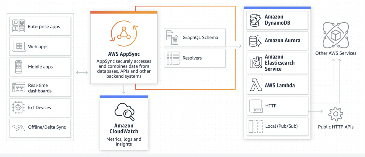 Things to Consider When You Build a GraphQL API with AWS