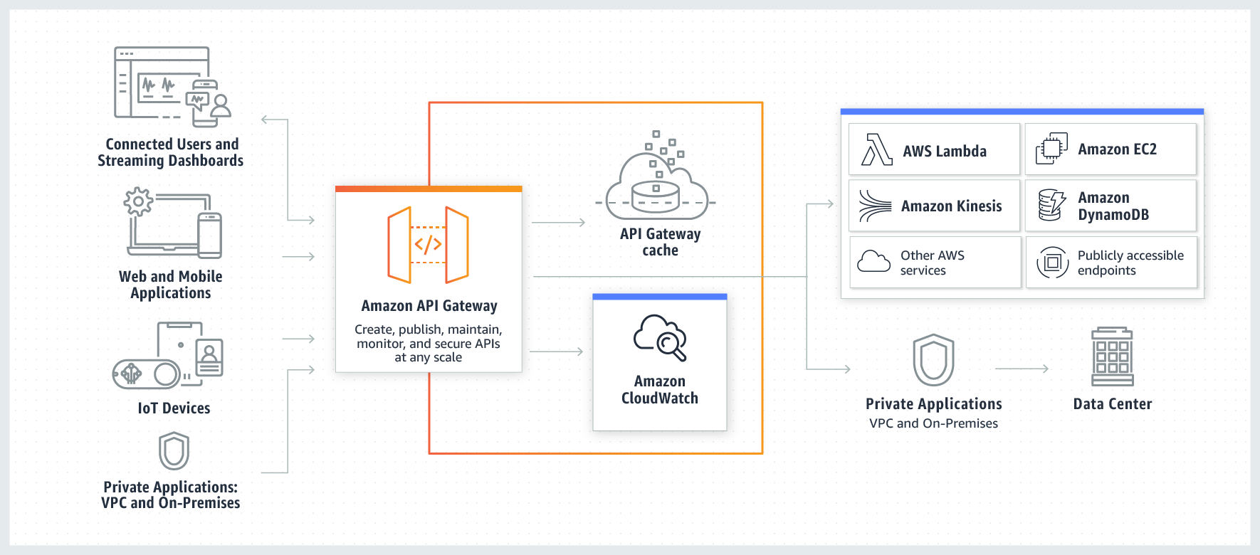 Top Resources for API Architects and Developers | AWS