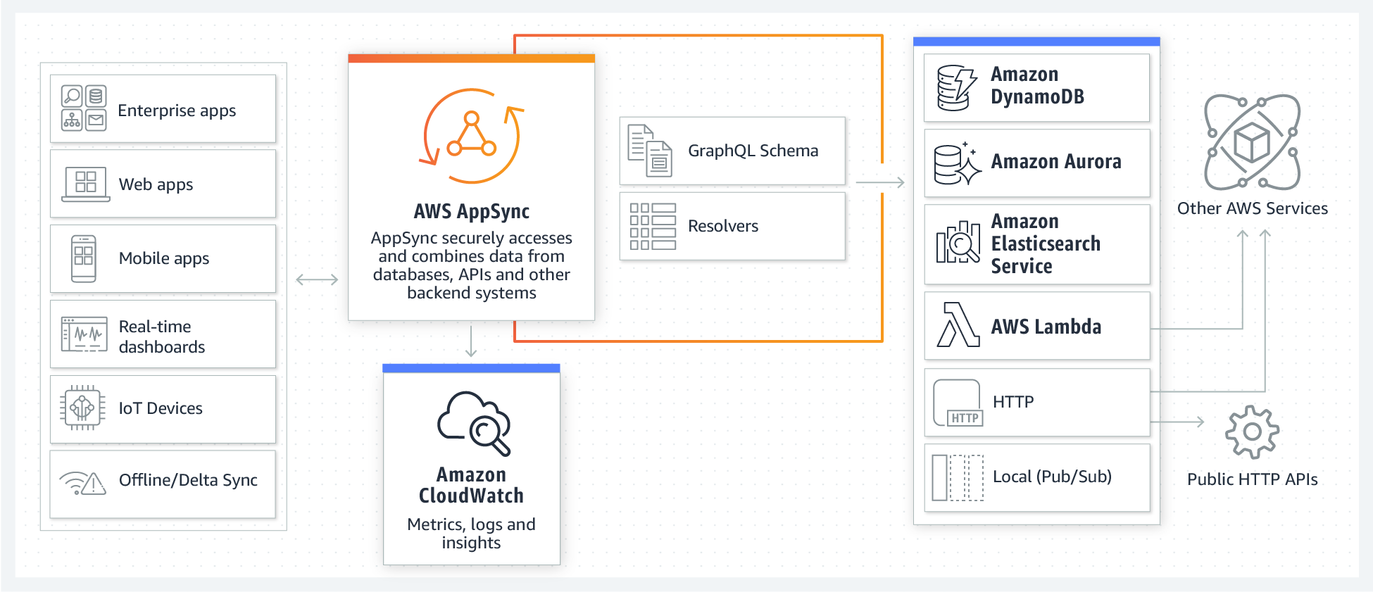 Top Resources for API Architects and Developers   AWS