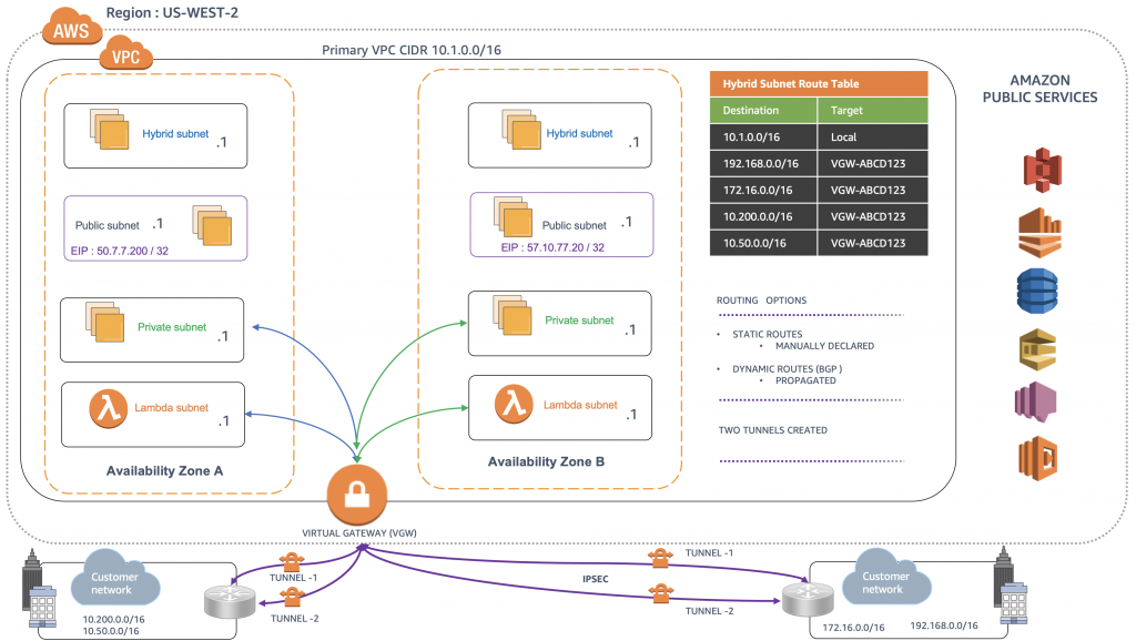 Illustration of Private Subnets Connecting to Data Center via a VGW that's acting as a Cloud Hub