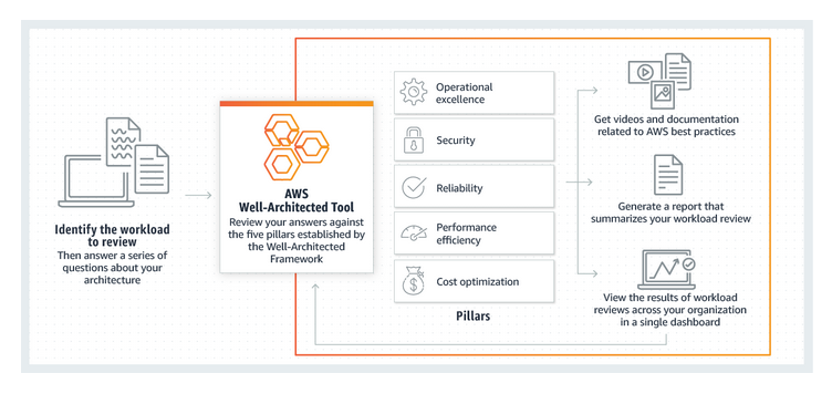Five Talent Collaborates with Customers Using the AWS Well-Architected Tool | Amazon Web Services