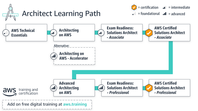 Architect learning path diagram