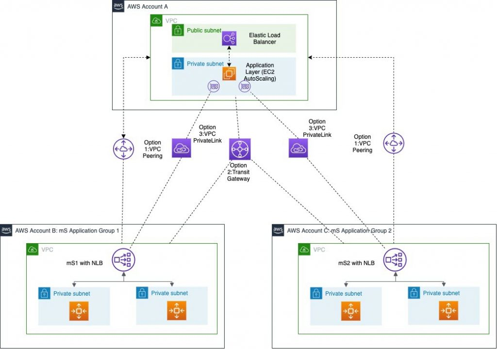 microservices deployed across multiple VPCs use privately exposed endpoints