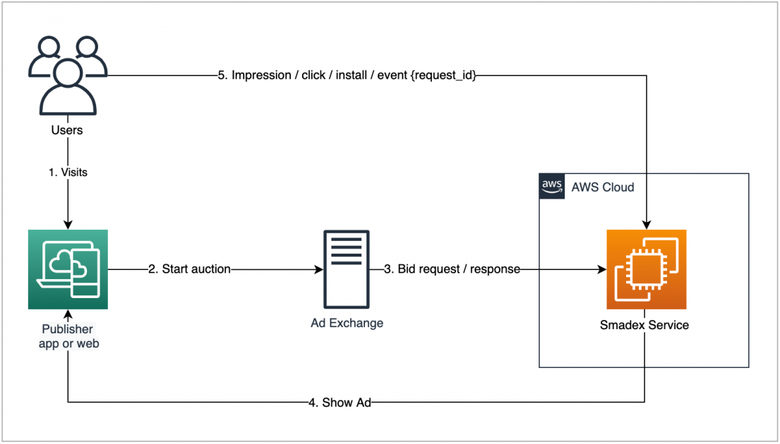 Serving Billions of Ads in Just 100 ms Using Amazon Elasticache for Redis | Amazon Web Services