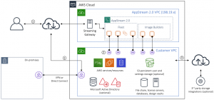 AppStream 2.0 can be managed through the AWS SDK 1