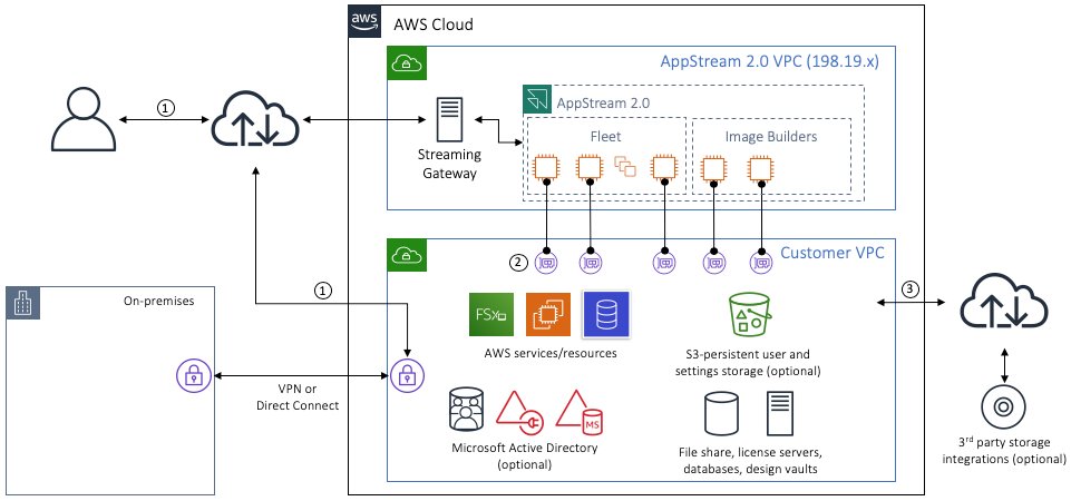 AppStream 2.0 can be managed through the AWS SDK (1)