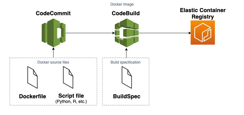 CodeCommit. CodeBuild, ECR