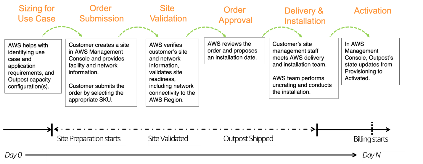 End-to-end view from sizing to consumption