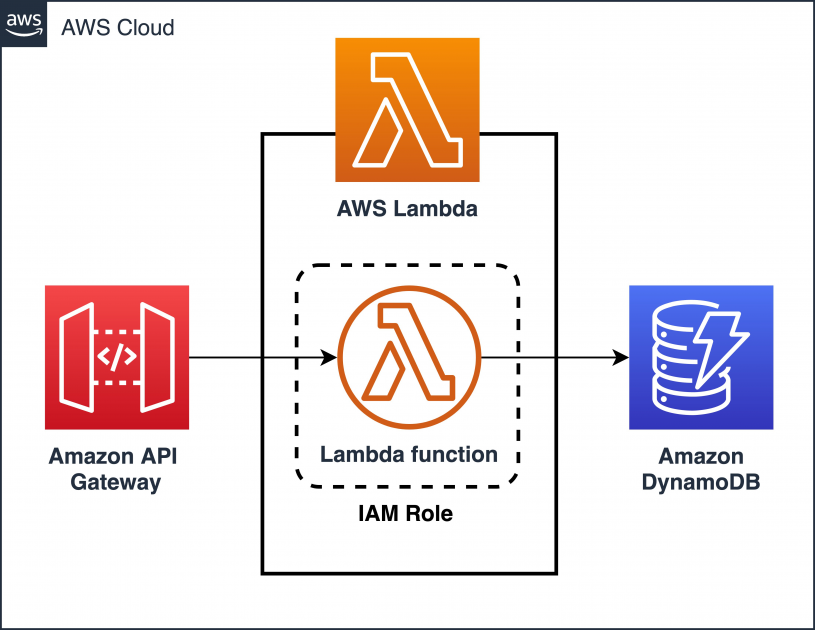 Field Notes: Optimize your Java application for AWS Lambda with Quarkus | Amazon Web Services