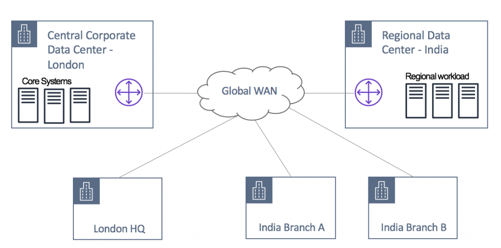 Initial architecture with a global WAN interconnecting customer's sites