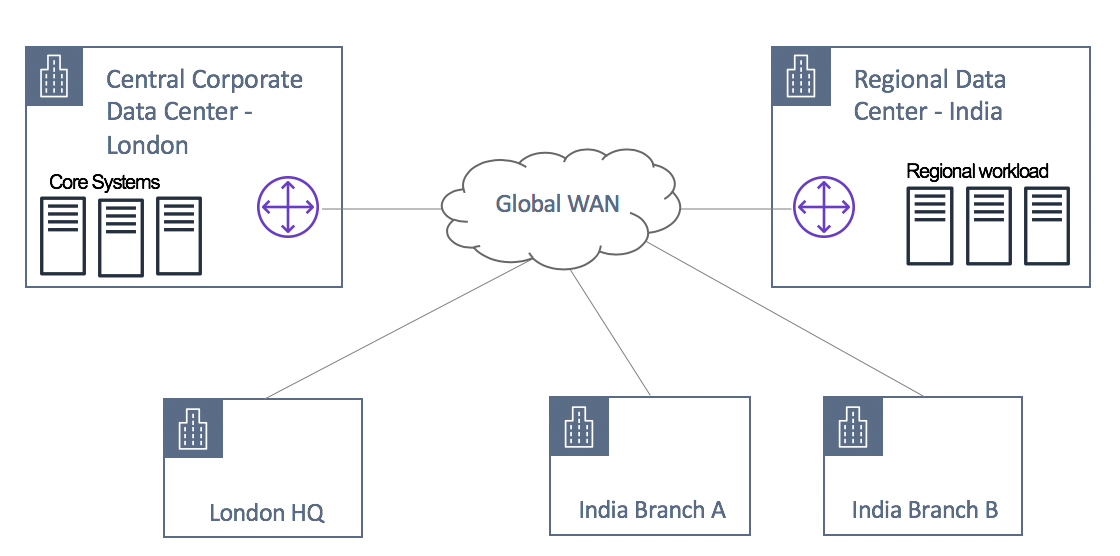 Leveraging AWS Global Backbone for Data Center Migration and Global Expansion | Amazon Web Services
