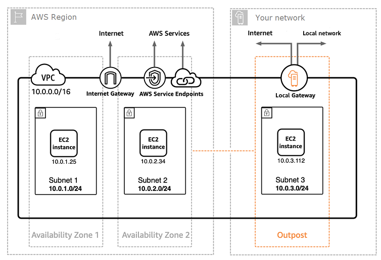 AWS Outposts network