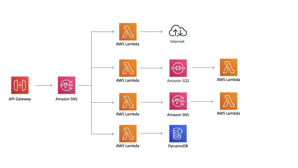Common use cases with different data flows through AWS Serverless services