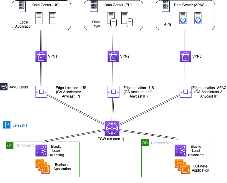 Optimizing application performance with Accelerated VPN connections