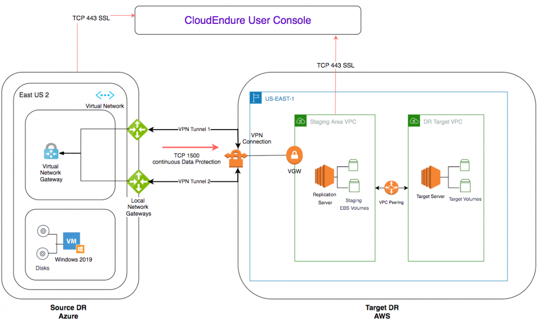 Field Notes: Building a Disaster Recovery site on AWS for your Azure Workload   Amazon Web Services