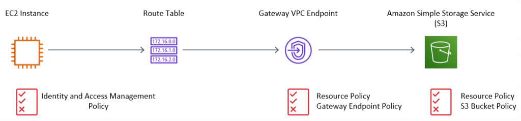 Figure 1: Accessing S3 via a Gateway VPC Endpoint