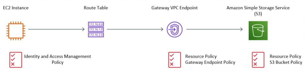 Figure 1: Accessing S3 via a Gateway VPC Endpoint