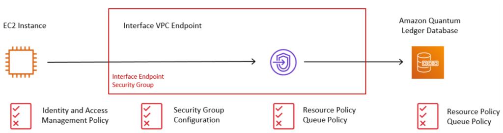 Figure 2: Accessing QLDB via an Interface VPC Endpoint