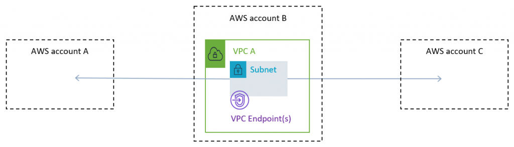 Figure 4: Centralized VPC Endpoints (shared VPC)
