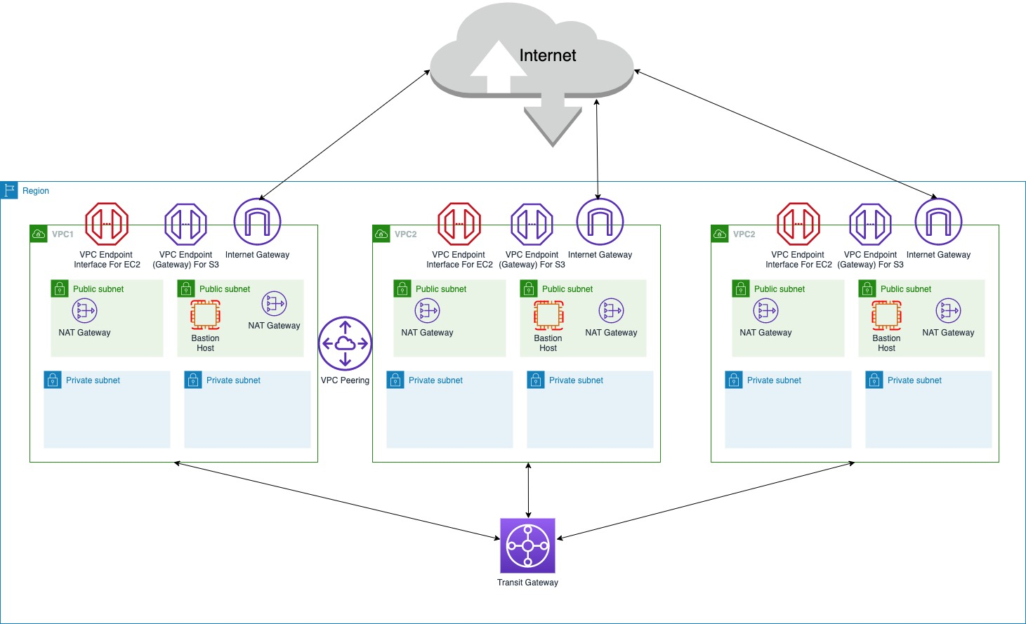 Figure 1_Network Architecture