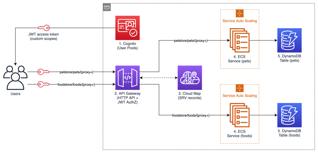 Figure 1 Architecture Diagram 1260x606 - Aws Application Load Balancer Host Based Routing