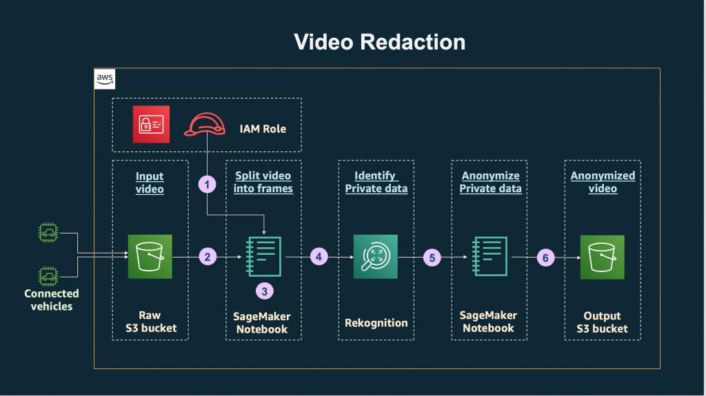 Video Redaction