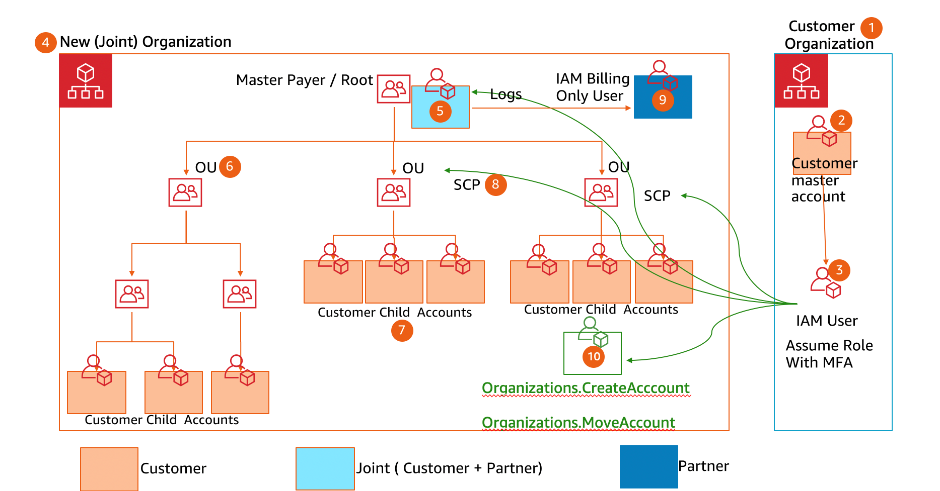master payer architecture2