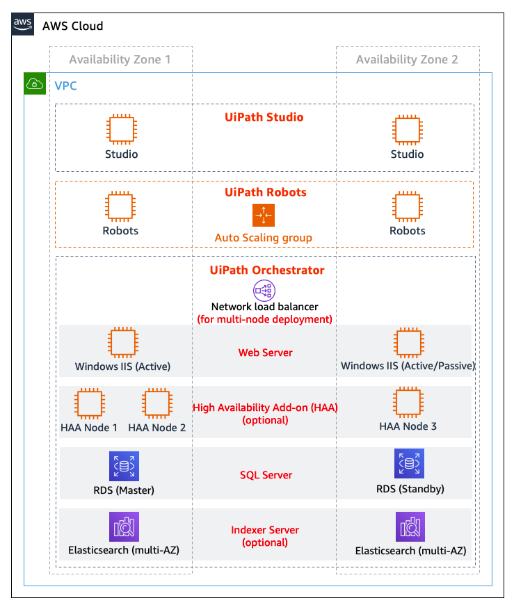 Figure 1 - UiPath Enterprise RPA Platform on AWS