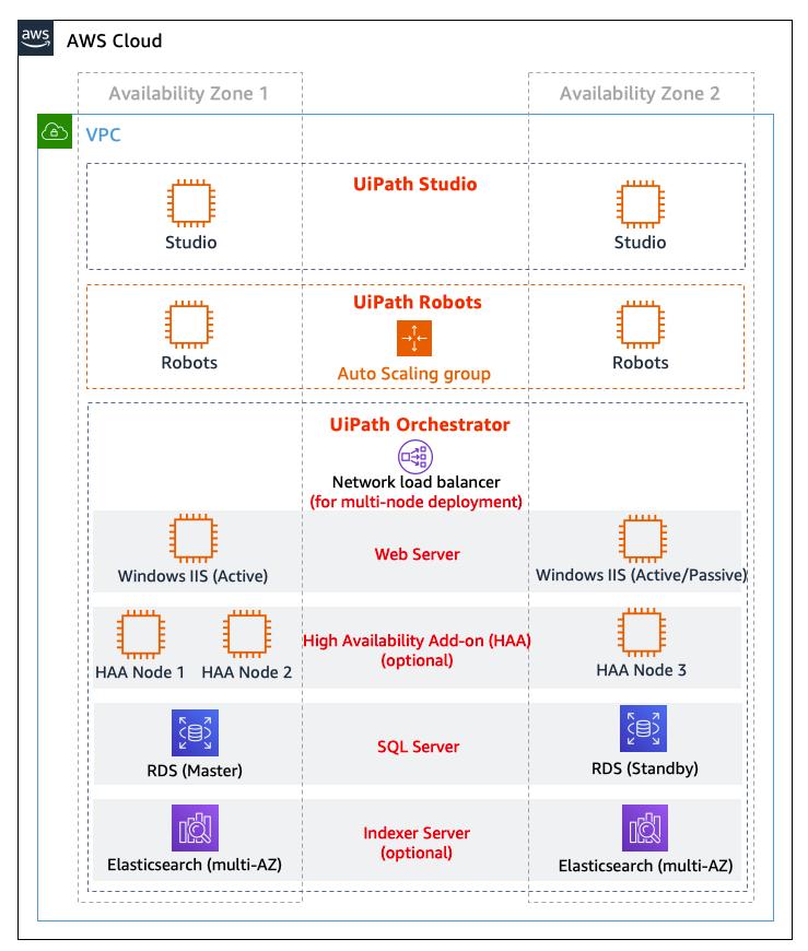 Figure 1 - UiPath Enterprise RPA Platform on AWS