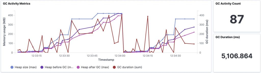 GC activity metrics
