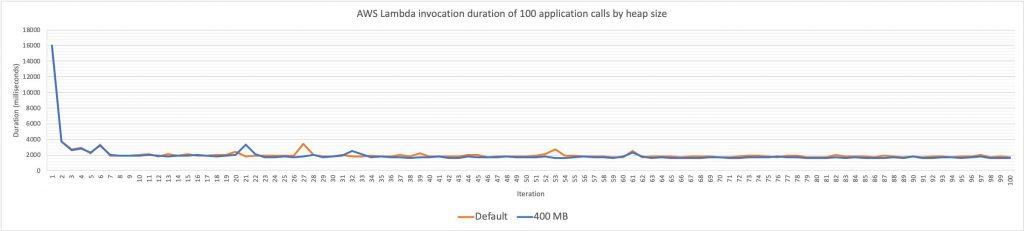 Lambda duration