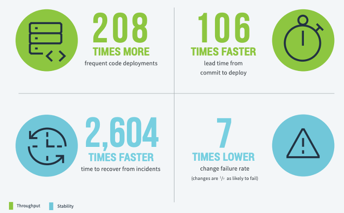 Graphic - Using DevOps to achieve high levels of throughput