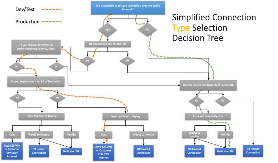 Decision tree applied to Example Corp. Automotive use case