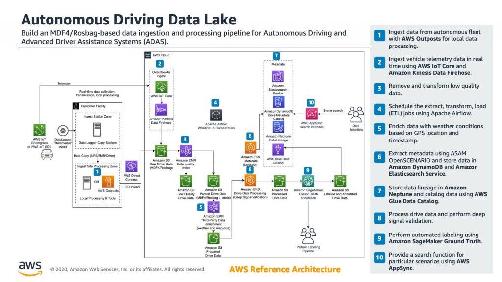 Autonomous Driving Data Lake RA