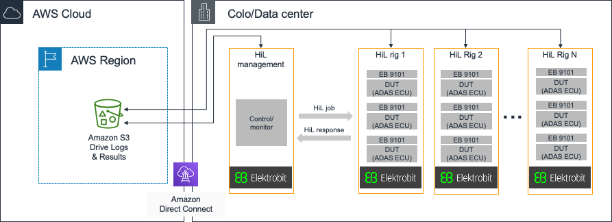 Figure 4: Elektrobit HiL Architecture with AWS