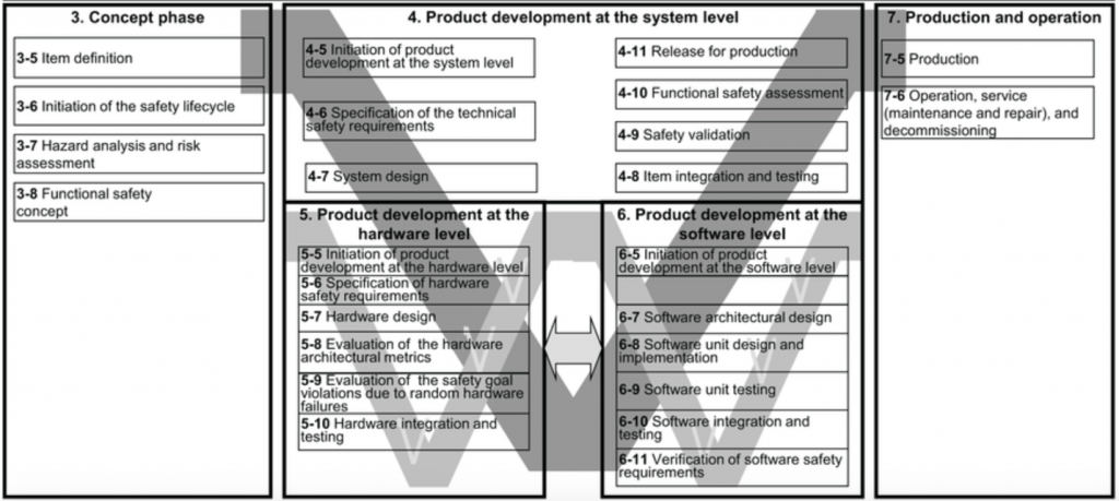 Figure 1: V-Model as defined by ISO-26262