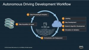 driving dev workflow