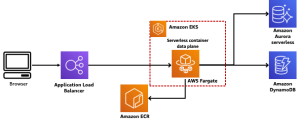 Example of a serverless microservices architecture