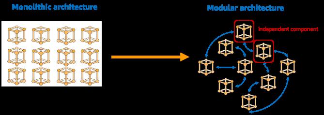 Monolithic architecture vs. modular architecture