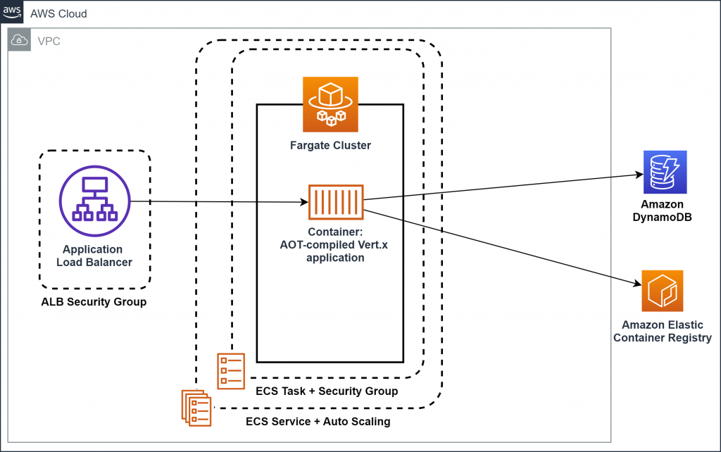 Figure 1: Architecture of the infrastructure (for Amazon ECS)