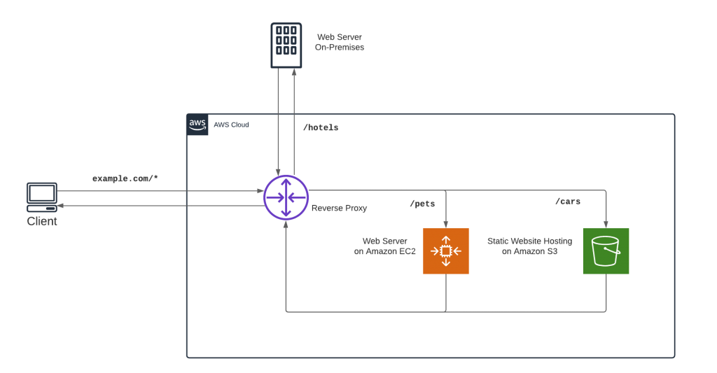 Serving Content Using a Fully Managed Reverse Proxy Architecture in AWS