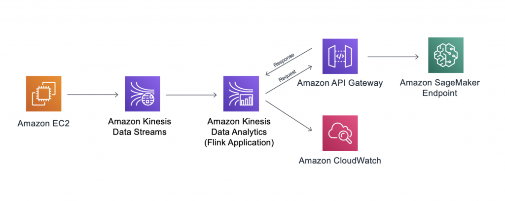 Run Apache Flink applications with KDA for Apache Flink applications