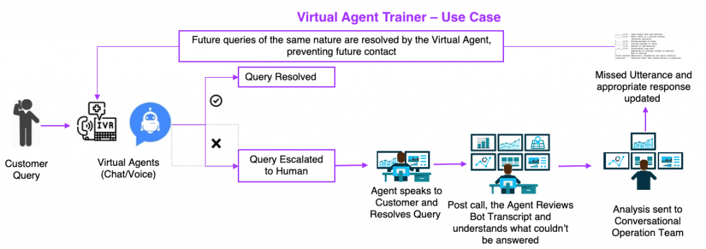 Virtual Agent Trainer