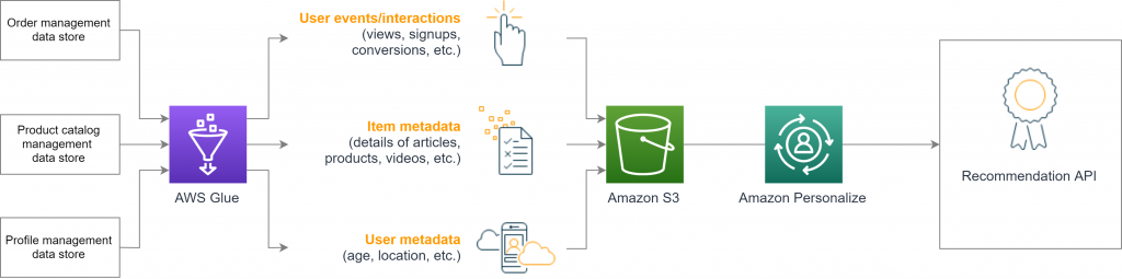 Using AWS Glue to export datasets from heterogeneous data sources to Amazon S3
