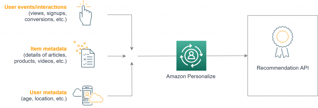 Amazon Personalize: from datasets to a recommendation API