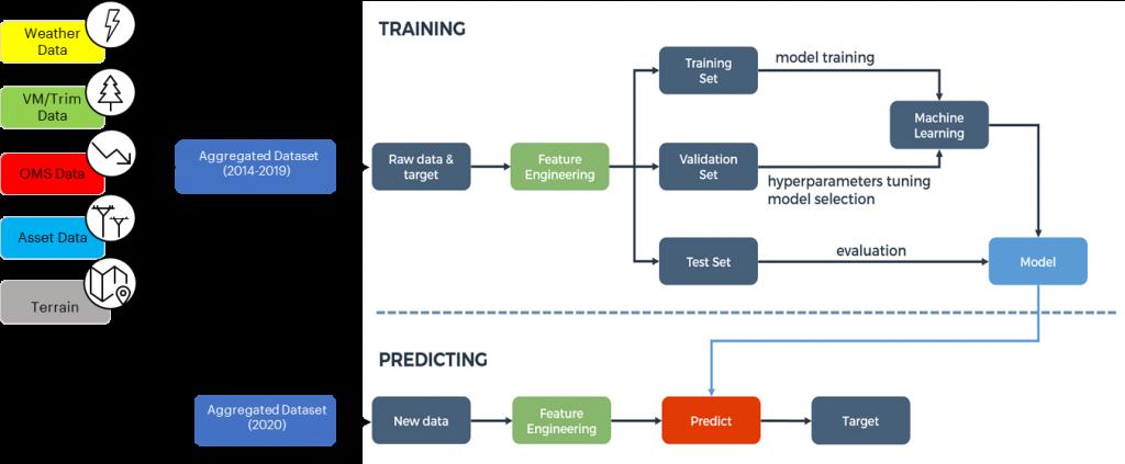 training diagram