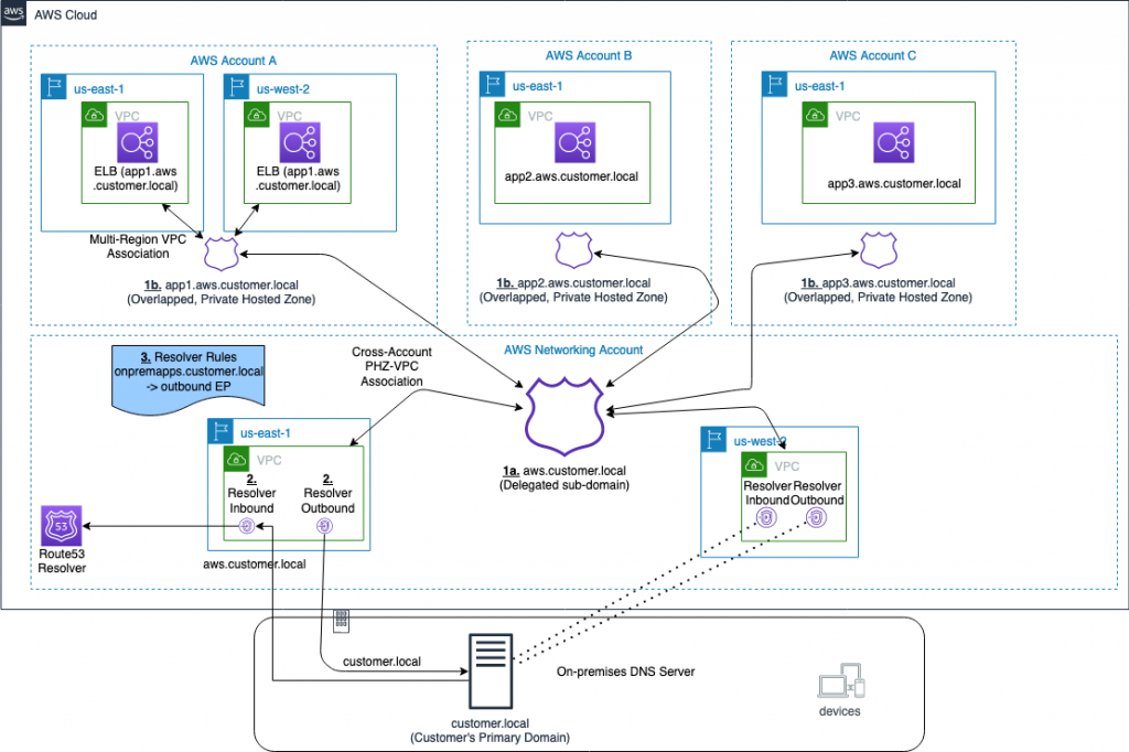 Route 53 PHZs and Resolver Endpoints