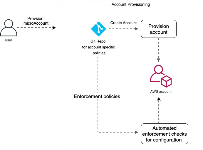 Figure 5 - Account provisioning flow