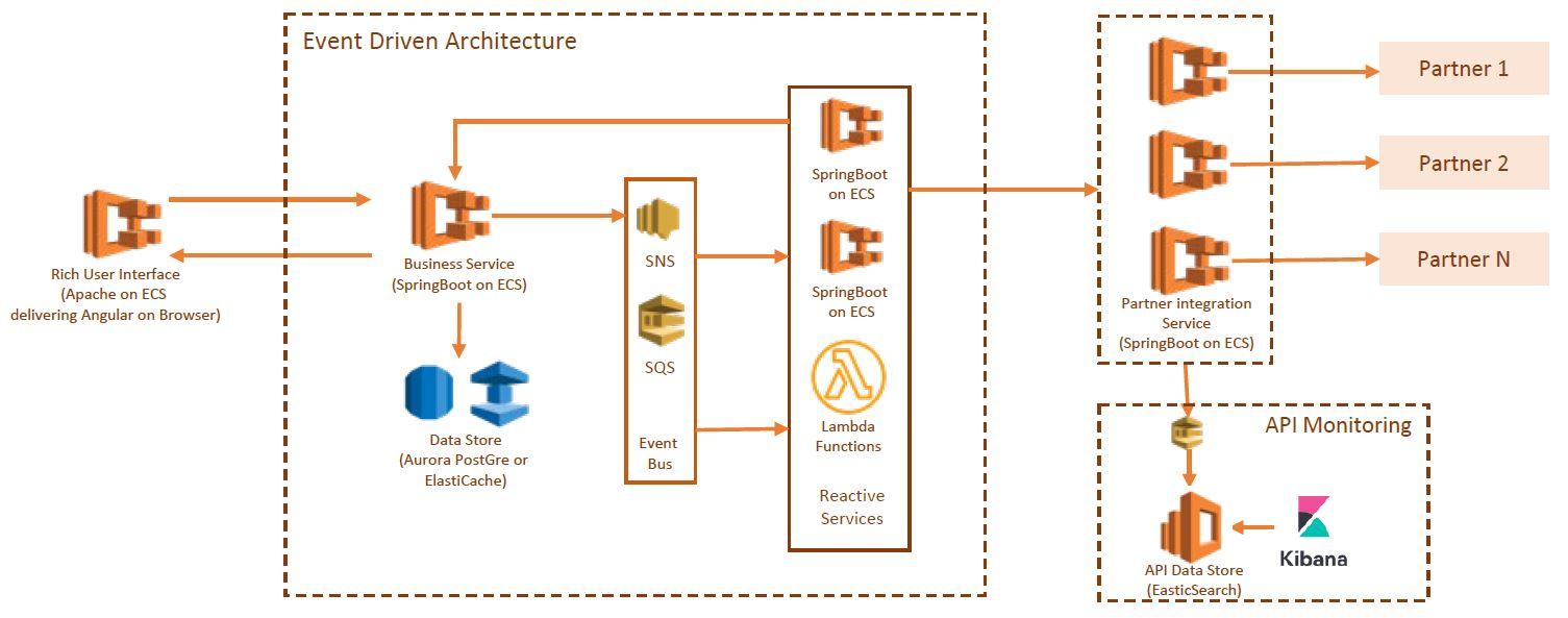 Arch Diagram2