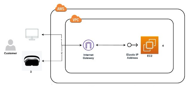 Figure 1: architecture for streaming VR experiences from the AWS Cloud to a VR headset using NVIDIA's CloudXR server running on EC2.
